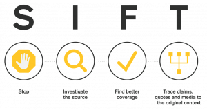 SIFT is an acronym for Stop, Investigate the source, Find better coverage, Trace it back to the original source