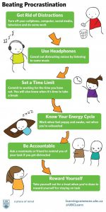 Diagram depicting several steps to overcoming procrastination.