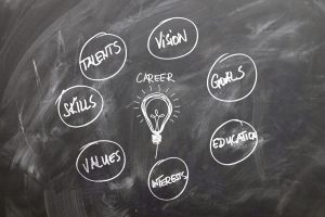 career bubble map